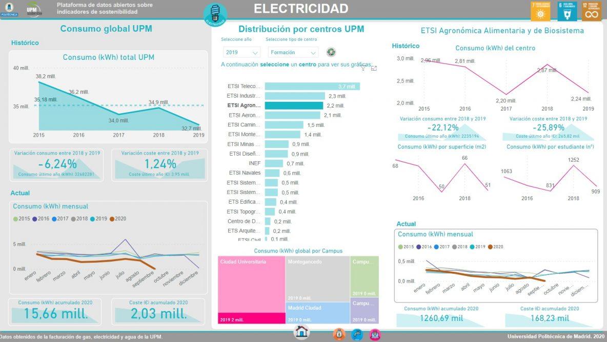 Portal Indicadores de sostenibilidad- Electricidad