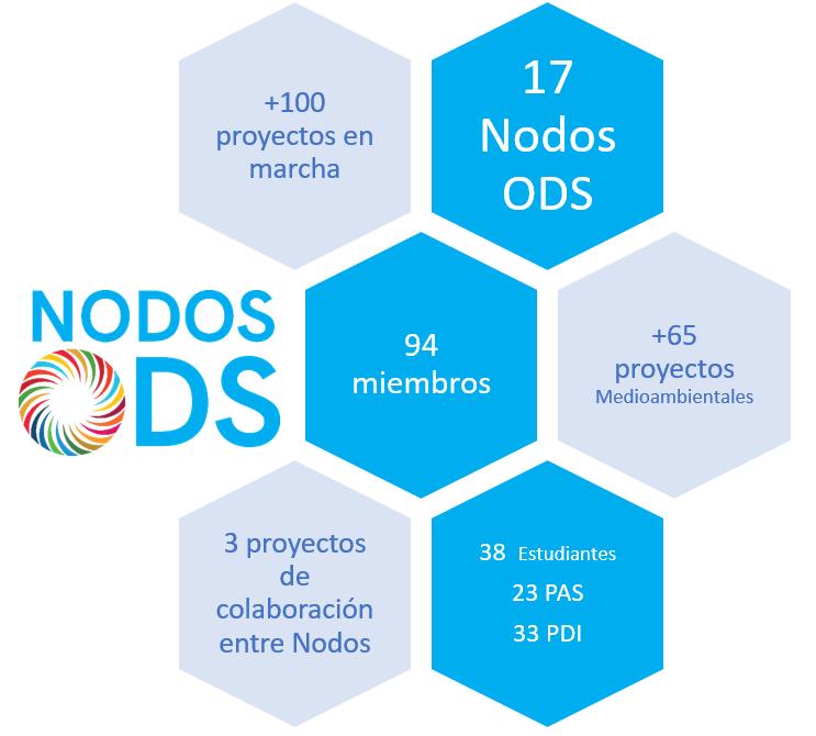 Nodos ODS 1