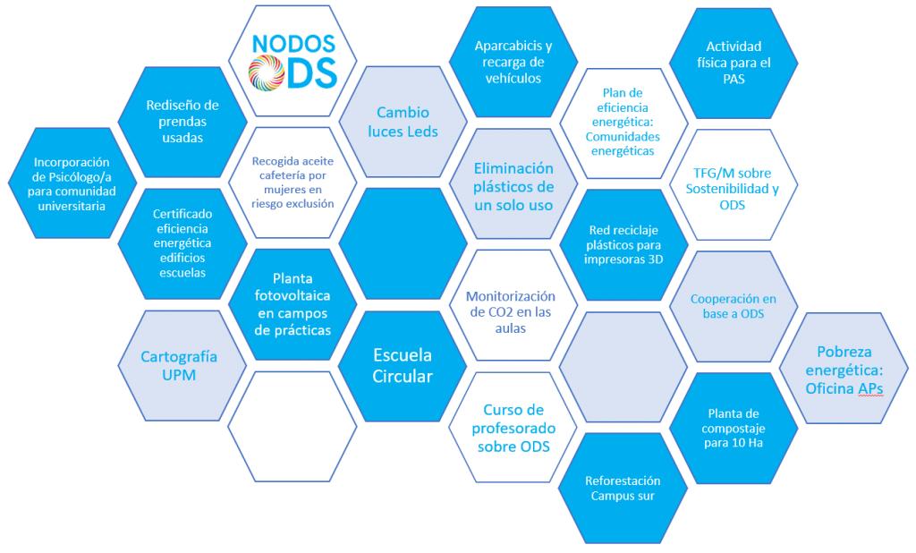 Nodos ODS 2